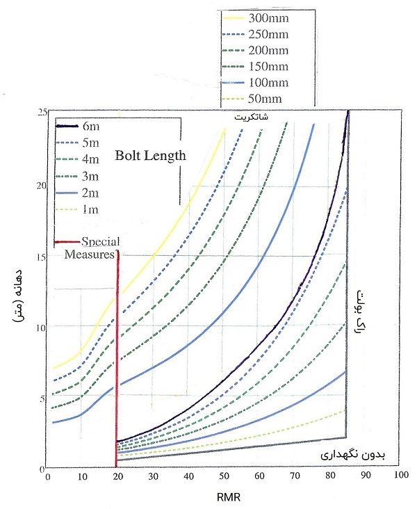 نمودار تخمین نگهداری تونل با استفاده از اندازه دهانه و امتیاز RMR