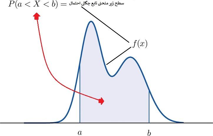 نمودار تابع چگالی احتمال