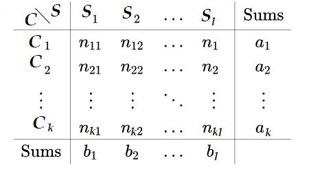 جدول متقاطع خوشهها و دستهها