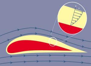 لایه مرزی (Boundary Layer) چیست؟ — از صفر تا صد