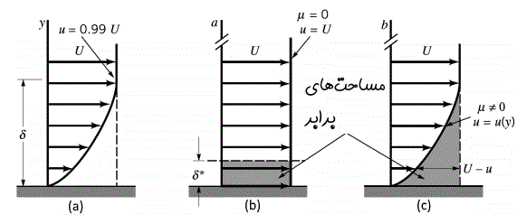 displacement-thickness