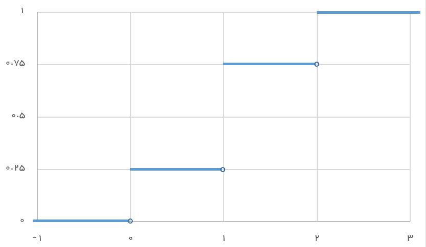 نمودار تابع توزیع احتمال