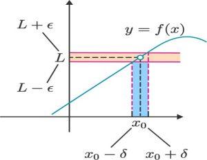 حد در ریاضی — به زبان ساده