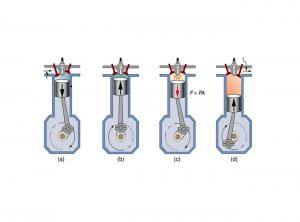 سیکل ترمودینامیکی اتو (Otto Cycle) و موتور احتراق داخلی — یادگیری با مثال