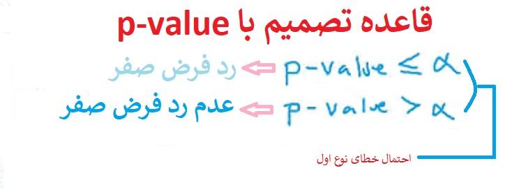 قاعده تصمیم با p-Value