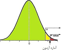 مقدار احتمال و سطح آزمون