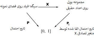 احتمال القا شده توسط متغیر تصادفی
