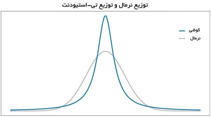 توزیع کوشی و توزیع تی-استیودنت