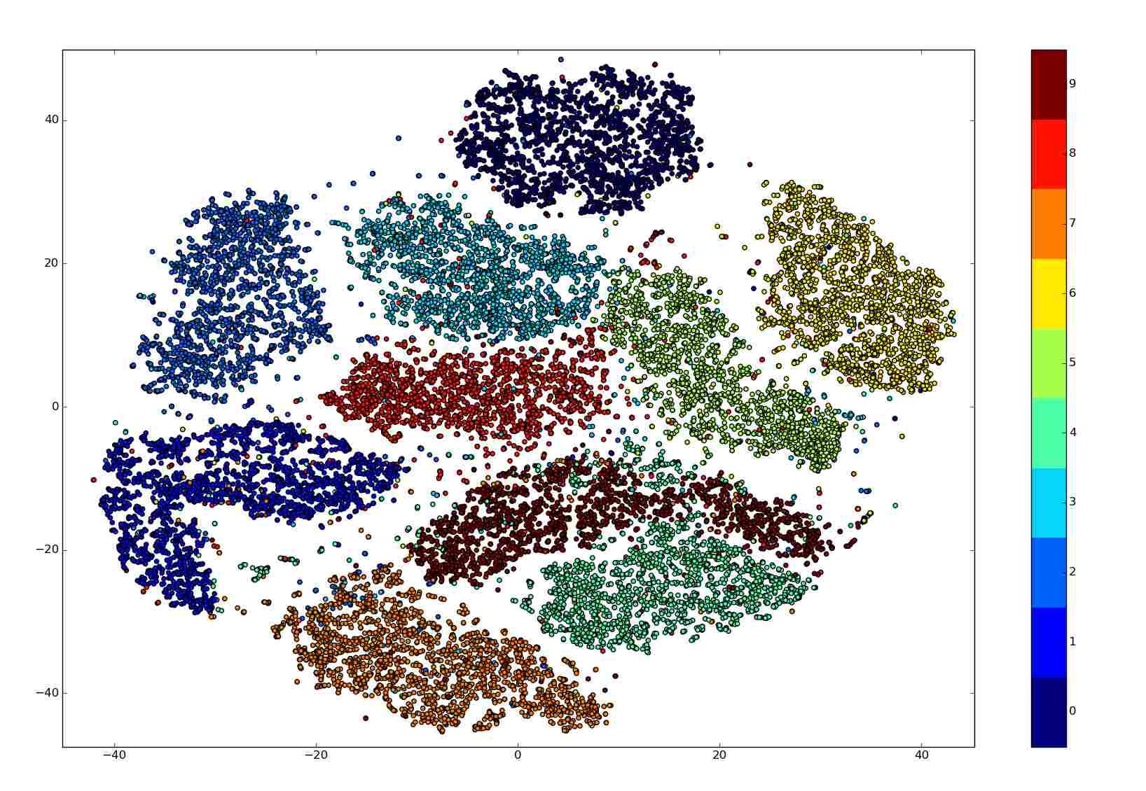 الگوریتم کاهش ابعاد t-SNE با مثالهای پایتون — آموزش کاربردی