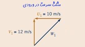 مثلث سرعت در توربوماشین