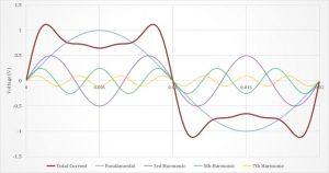 اعوجاج در تقویت کننده ها (Amplifier Distortion) — به زبان ساده