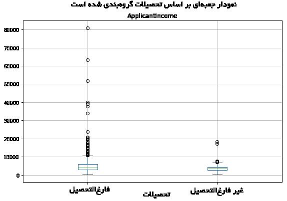 نمودار جعبهای در پایتون