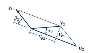 مثلث سرعت