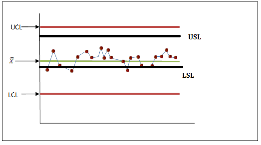 Control-limits-vs-Specification-limits