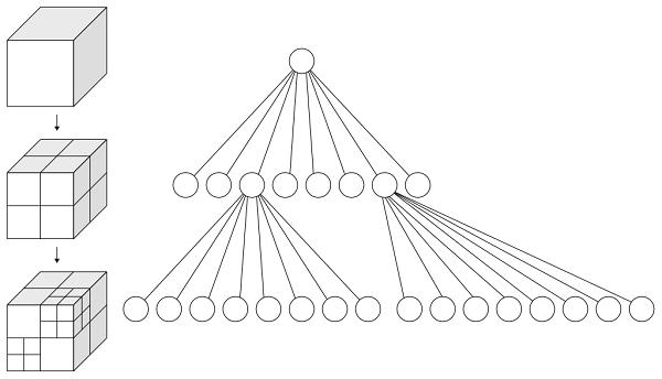 تصویری از فرآیند الگوریتم درخت هشتتایی و نحوه تقسیمبندی در آن