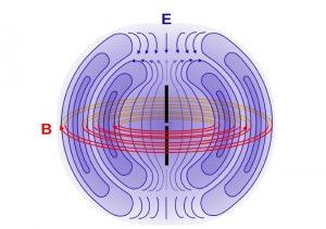 موج الکترومغناطیسی چگونه ایجاد می شود؟ — آموزش جامع