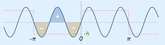 سری فوریه موج مربعی