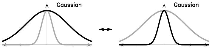 تبدیل فوریه تابع گاوسی (توزیع طبیعی)