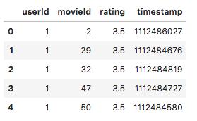 پنج سطر اول دیتافریم Ratings