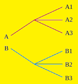 Multiplication-principle