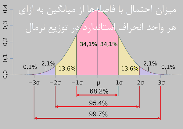 Standard_deviation_diagram