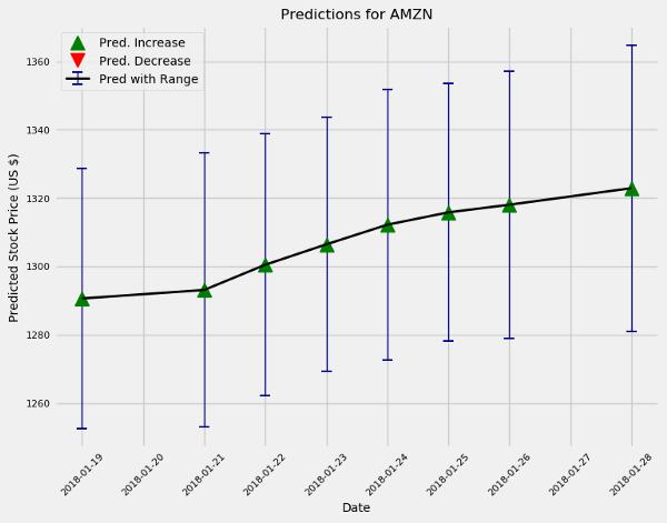 پیشبینی بازار بورس