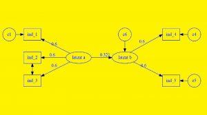 مدل معادلات ساختاری (Structural Equation Modeling) — مفاهیم، روشها و کاربردها