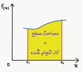 نمودار نیرو بر حسب جابهجایی