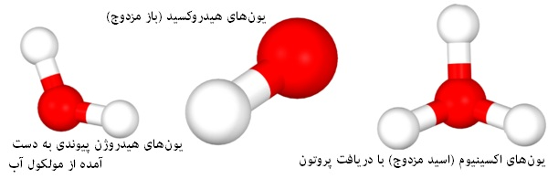 acid-base reaction
