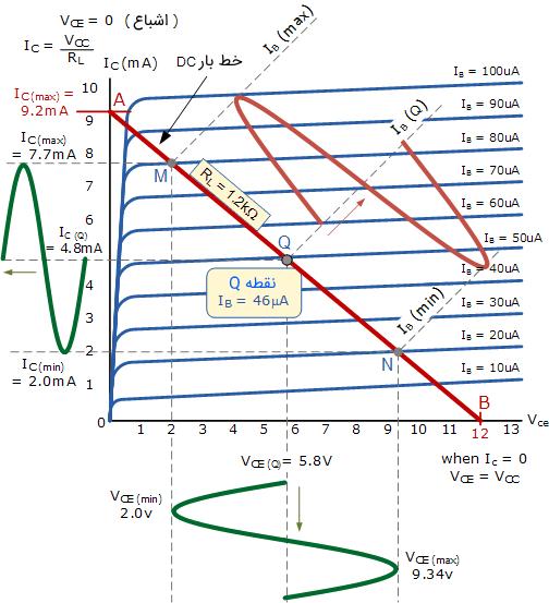 منحنی مشخصه