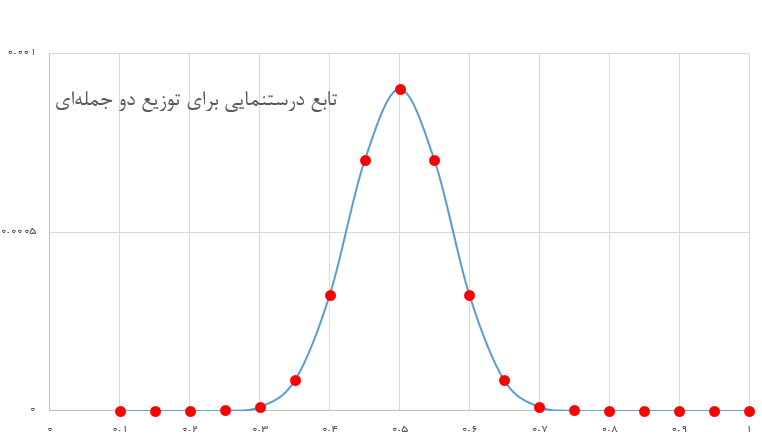 binomial likelihood function plot