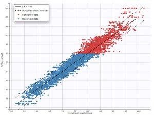 داده های سانسور شده (Censored Data) در آمار — به زبان ساده