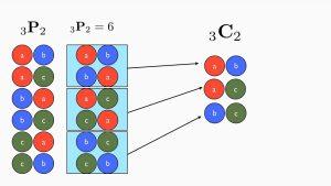 فاکتوریل و اصول شمارش ترتیب و ترکیب — به زبان ساده (+ دانلود فیلم آموزش گام به گام)