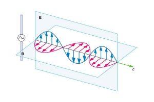 معادلات ماکسول (Maxwell's Equations) — به زبان ساده