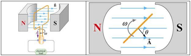 generator-motor-induced-farady