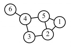 گراف — ساختار داده و الگوریتم ها