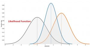 تابع درستنمایی (Likelihood Function) و کاربردهای آن — به زبان ساده