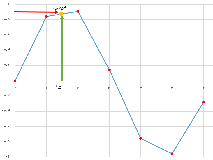 line step curve fitting