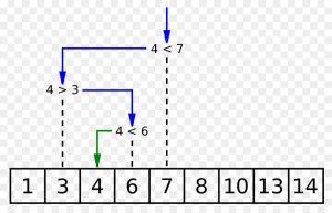 انواع الگوریتم های جستجو و Hash Table — راهنمای جامع