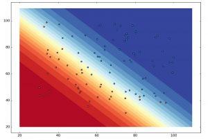 رگرسیون لجستیک (Logistic Regression) — مفاهیم، کاربردها و محاسبات در SPSS