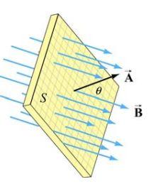 magnetic-flux