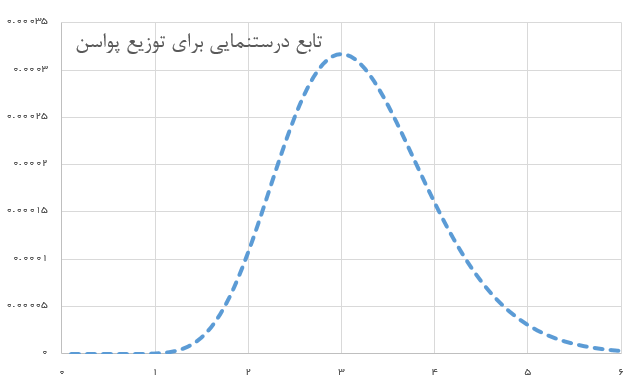 possion likelihood function