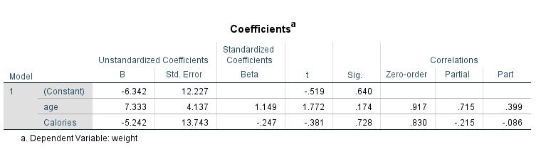 semipartial correlation output 1