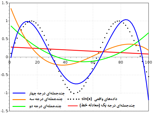 sine function fitting