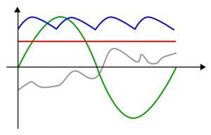 شکل موج AC — به زبان ساده