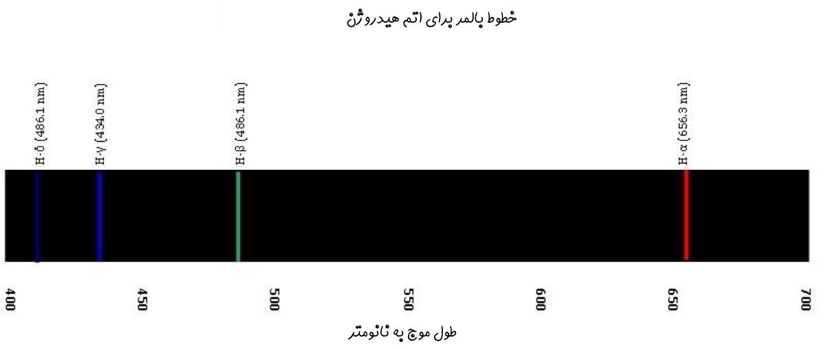 Atomic-spectrum