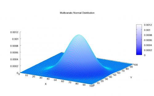 توزیع دو متغیره نرمال