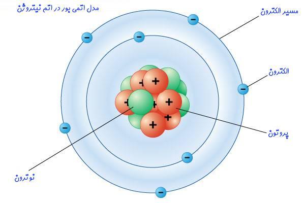 Bohr's-atomic-model