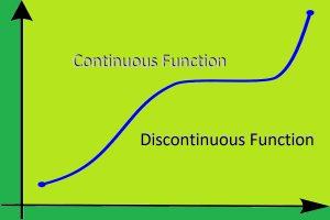 پیوستگی (Continuity) و تابع پیوسته (Continues Function) — به زبان ساده