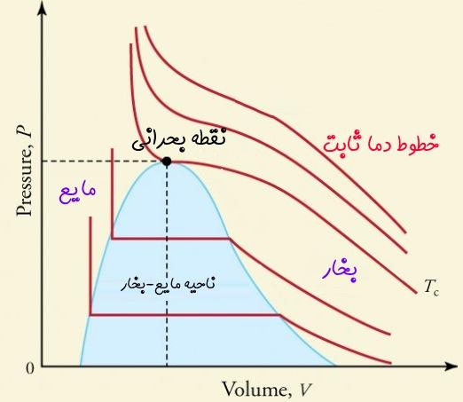 رابطه ریاضی نقطه بحرانی